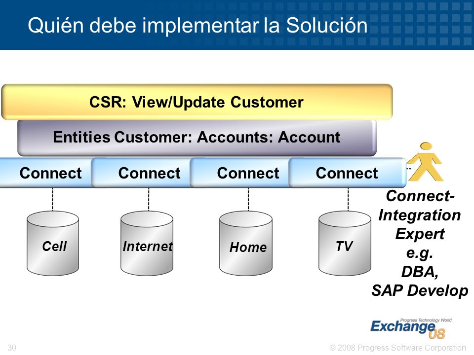 © 2008 Progress Software Corporation30 Quién debe implementar la Solución Entities Customer: Accounts: Account CSR: View/Update Customer Cell Internet