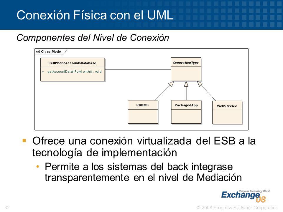 © 2008 Progress Software Corporation32 Conexión Física con el UML Ofrece una conexión virtualizada del ESB a la tecnología de implementación Permite a
