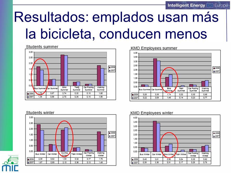 Resultados: emplados usan más la bicicleta, conducen menos