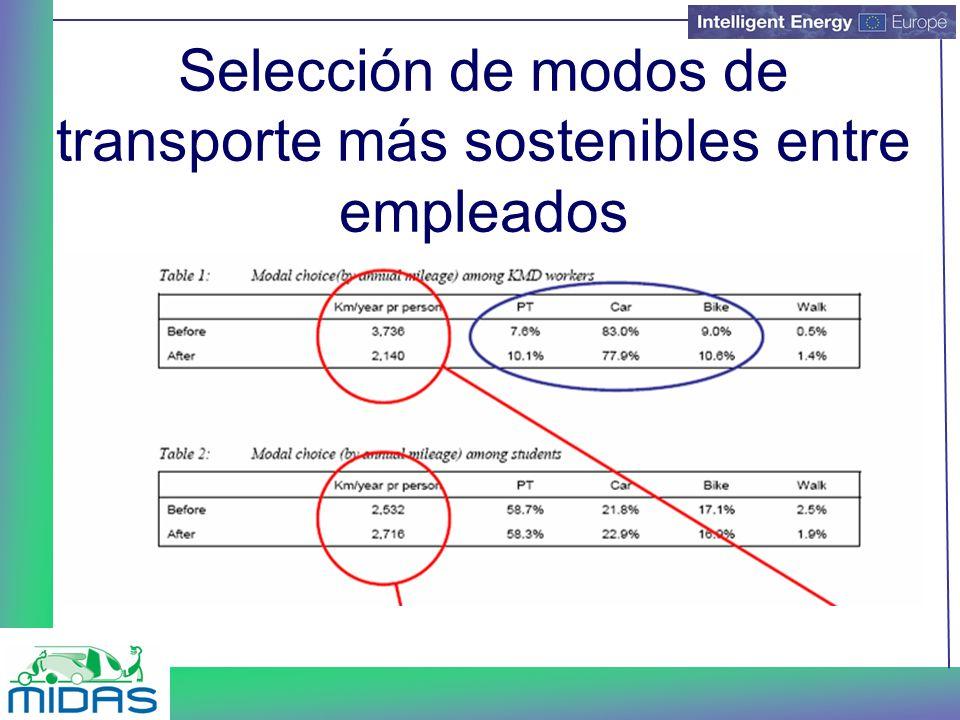 Selección de modos de transporte más sostenibles entre empleados