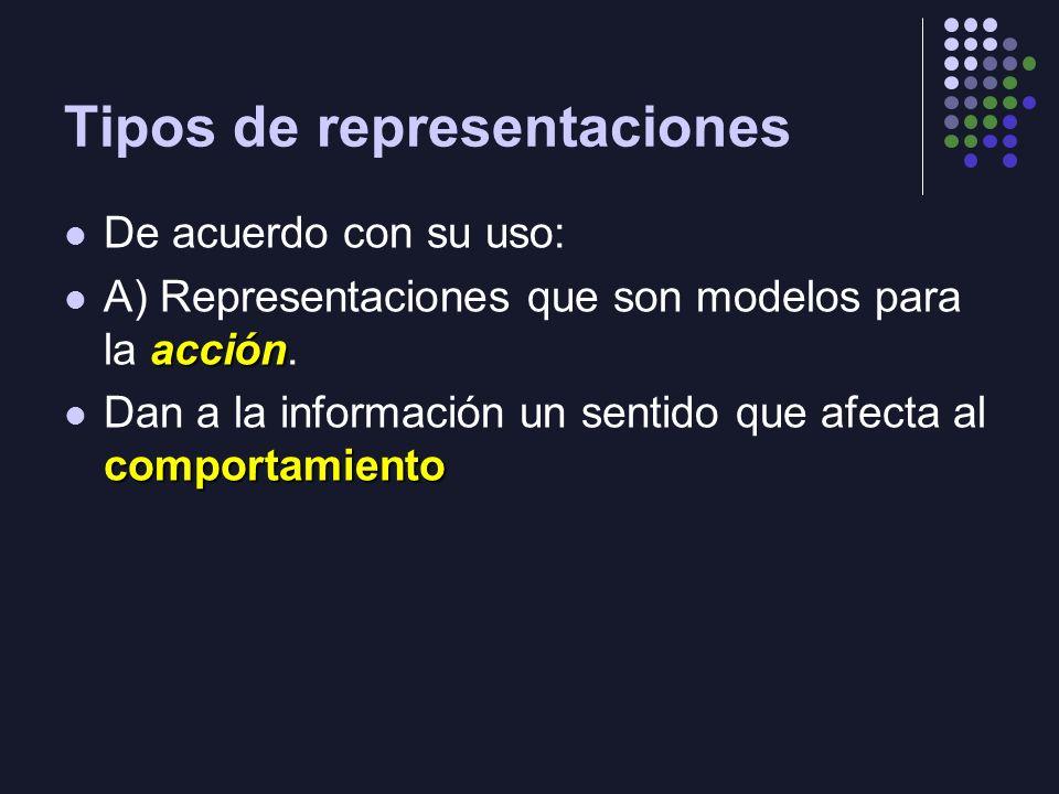 Tipos de representaciones De acuerdo con su uso: acción A) Representaciones que son modelos para la acción. comportamiento Dan a la información un sen