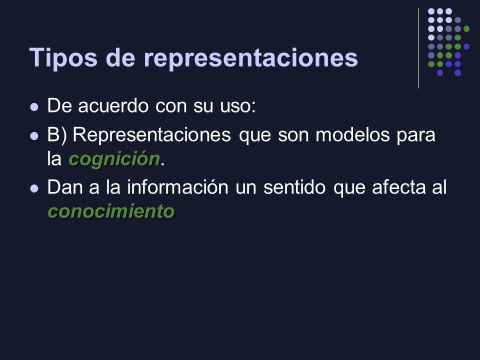 Tipos de representaciones De acuerdo con su uso: cognición B) Representaciones que son modelos para la cognición. conocimiento Dan a la información un