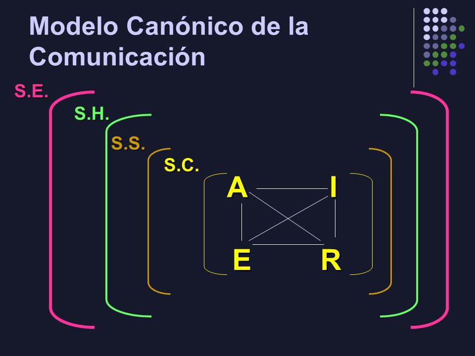 Modelo Canónico de la Comunicación A E I R S.C. S.S. S.H. S.E.