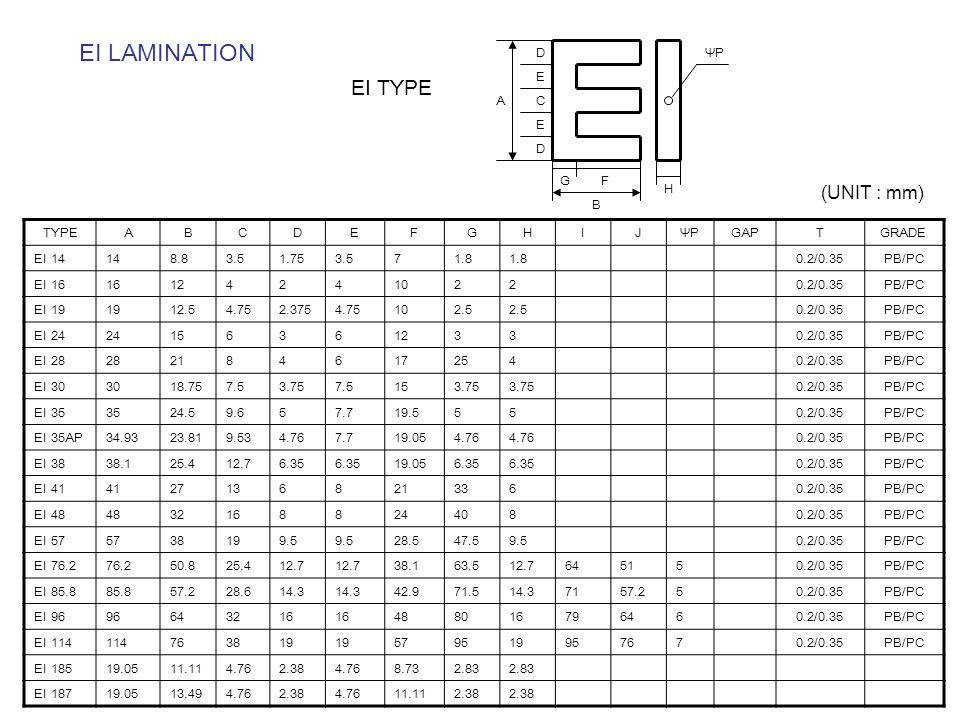 EI LAMINATION TYPEABCDEFGHIJΨPGAPTGRADE EI 14148.83.51.753.571.8 0.2/0.35PB/PC EI 16161242410220.2/0.35PB/PC EI 191912.54.752.3754.75102.5 0.2/0.35PB/PC EI 24241563612330.2/0.35PB/PC EI 282821846172540.2/0.35PB/PC EI 303018.757.53.757.5153.75 0.2/0.35PB/PC EI 353524.59.657.719.5550.2/0.35PB/PC EI 35AP34.9323.819.534.767.719.054.76 0.2/0.35PB/PC EI 3838.125.412.76.35 19.056.35 0.2/0.35PB/PC EI 4141271368213360.2/0.35PB/PC EI 4848321688244080.2/0.35PB/PC EI 575738199.5 28.547.59.50.2/0.35PB/PC EI 76.276.250.825.412.7 38.163.512.7645150.2/0.35PB/PC EI 85.885.857.228.614.3 42.971.514.37157.250.2/0.35PB/PC EI 9696643216 488016796460.2/0.35PB/PC EI 114114763819 579519957670.2/0.35PB/PC EI 18519.0511.114.762.384.768.732.83 EI 18719.0513.494.762.384.7611.112.38 (UNIT : mm) EI TYPE A D E C E D GF B H ΨP