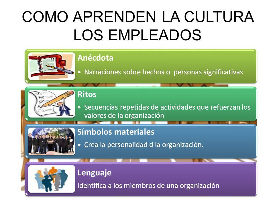 COMO SE MANTIENE,SE ESTABLECE Filosofía de los fundadores Criterios de selección Dirección Socialización Cultura de la organización