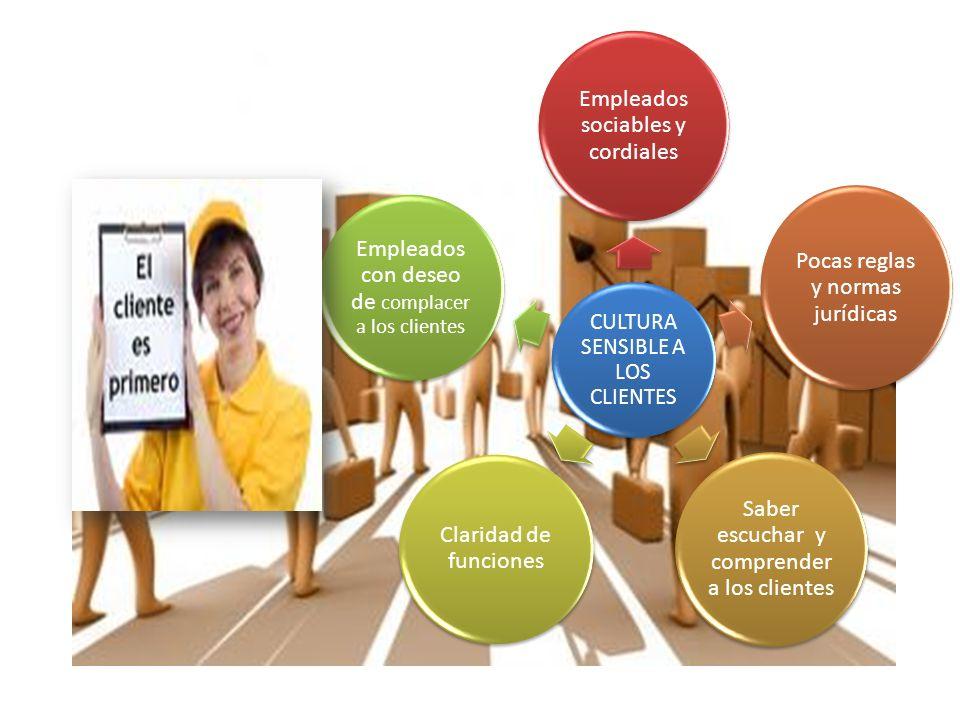 Cultura de innovación Participación comunicaciónCreatividadDiversidad