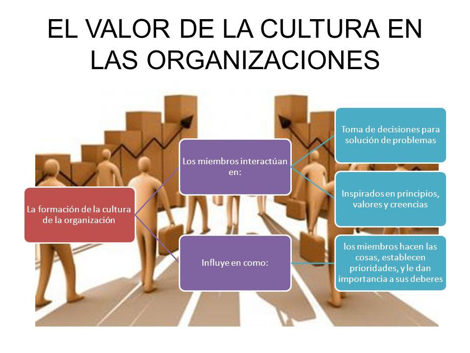 Espiritualidad y cultura de la organización Es el reconocimiento de que las personas tienen. Aceptan que las personas tienen una mente y un espíritu.