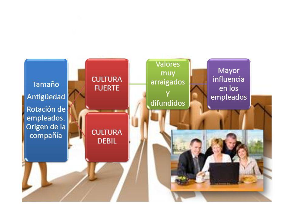 Orientación a los equipos Trabajo se organiza en equipos Energía Los empelados son enérgicos y competidores y no cooperadores Estabilidad Decisiones y