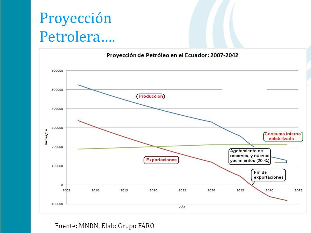 El futuro del petróleo en el Ecuador Proyección Petrolera…. Fuente: MNRN, Elab: Grupo FARO