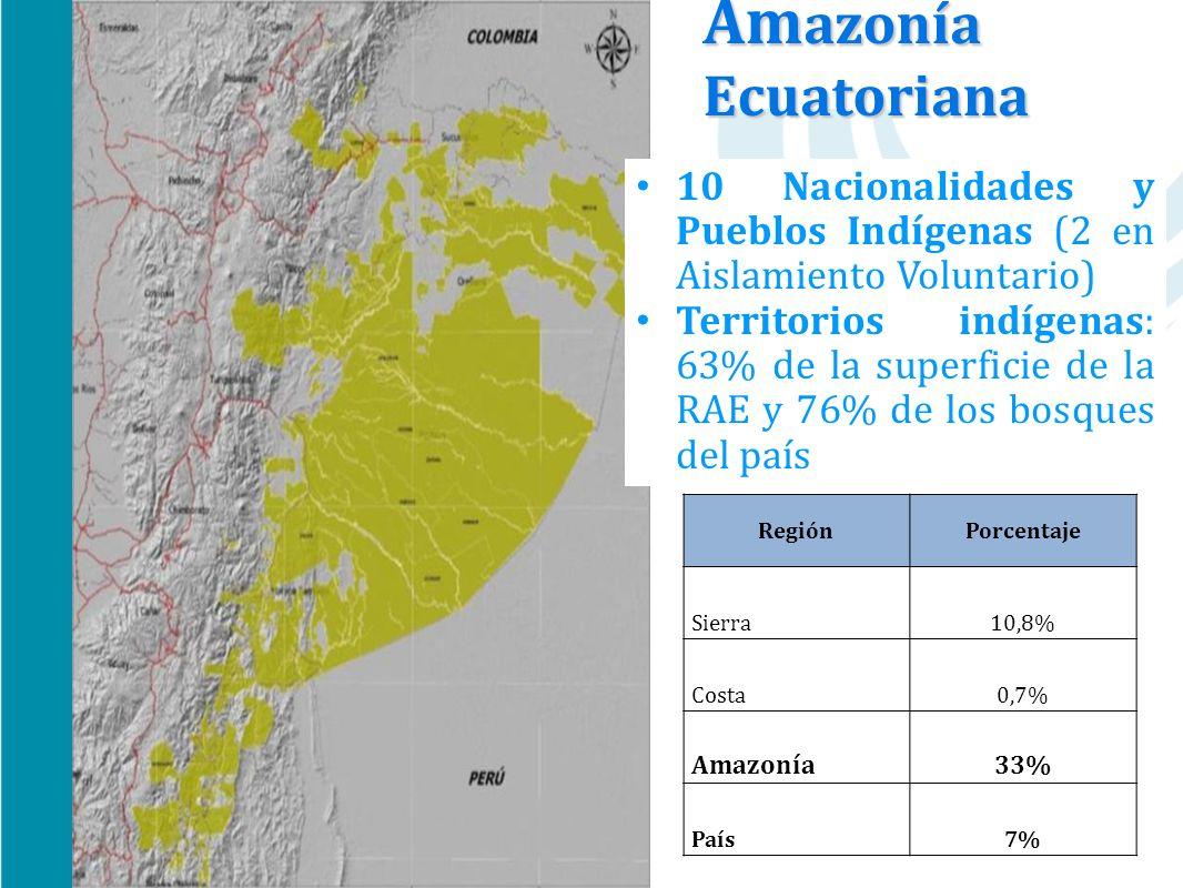 Am azonía Ecuatoriana 10 Nacionalidades y Pueblos Indígenas (2 en Aislamiento Voluntario) Territorios indígenas: 63% de la superficie de la RAE y 76%