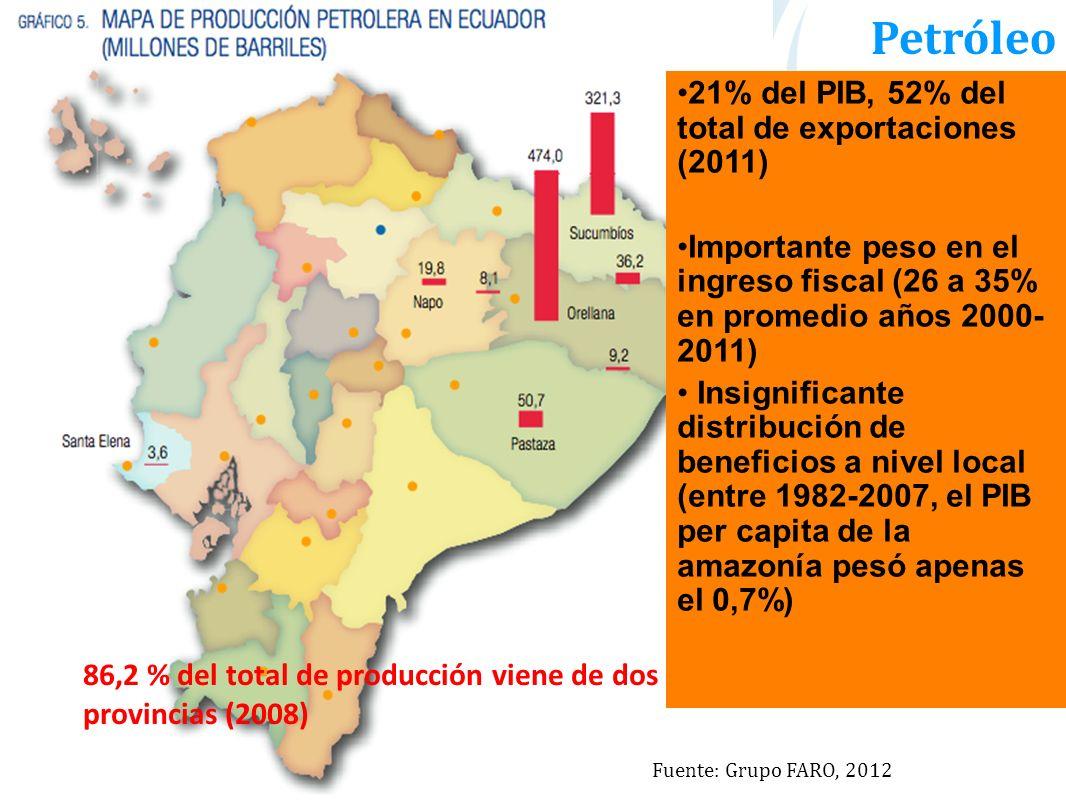 Petróleo 86,2 % del total de producción viene de dos provincias (2008) 21% del PIB, 52% del total de exportaciones (2011) Importante peso en el ingres