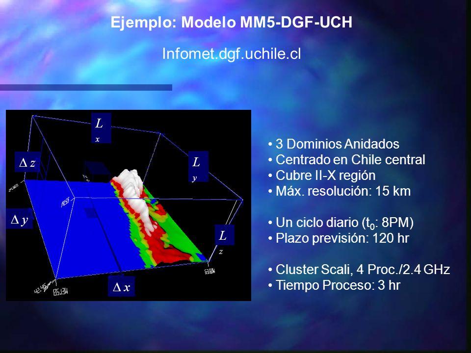 z y x LyLy LxLx LzLz Ejemplo: Modelo MM5-DGF-UCH Infomet.dgf.uchile.cl 3 Dominios Anidados Centrado en Chile central Cubre II-X región Máx. resolución