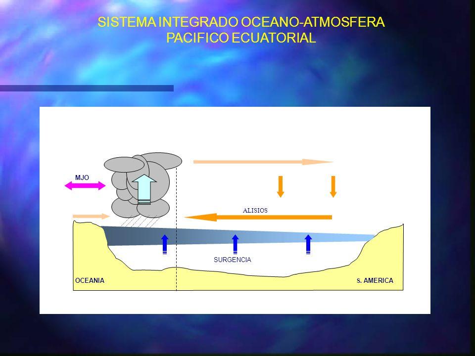 SURGENCIA ALISIOS OCEANIA S. AMERICA MJO SISTEMA INTEGRADO OCEANO-ATMOSFERA PACIFICO ECUATORIAL