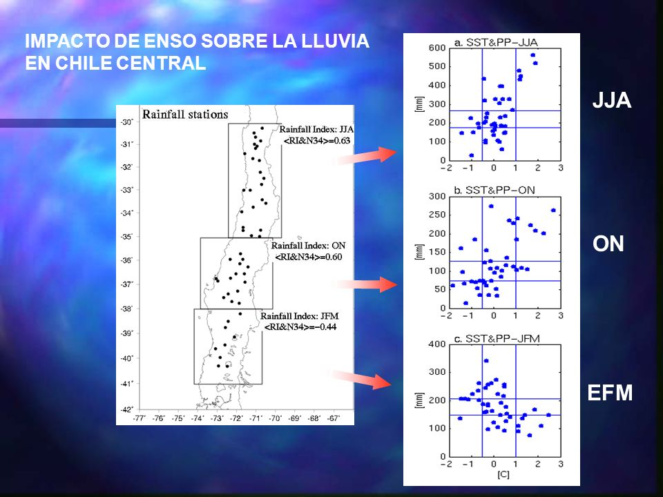 IMPACTO DE ENSO SOBRE LA LLUVIA EN CHILE CENTRAL JJA ON EFM
