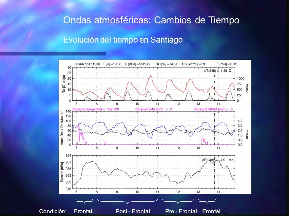 Post - FrontalFrontalFrontal....Pre - FrontalCondición: Ondas atmosféricas: Cambios de Tiempo Evolución del tiempo en Santiago