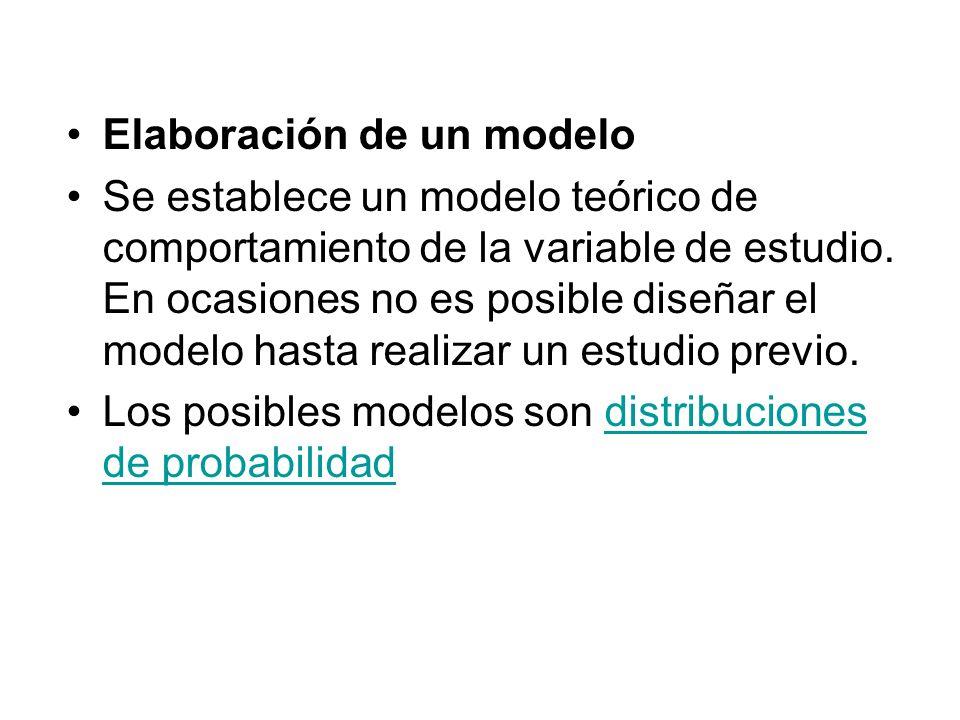 Elaboración de un modelo Se establece un modelo teórico de comportamiento de la variable de estudio. En ocasiones no es posible diseñar el modelo hast