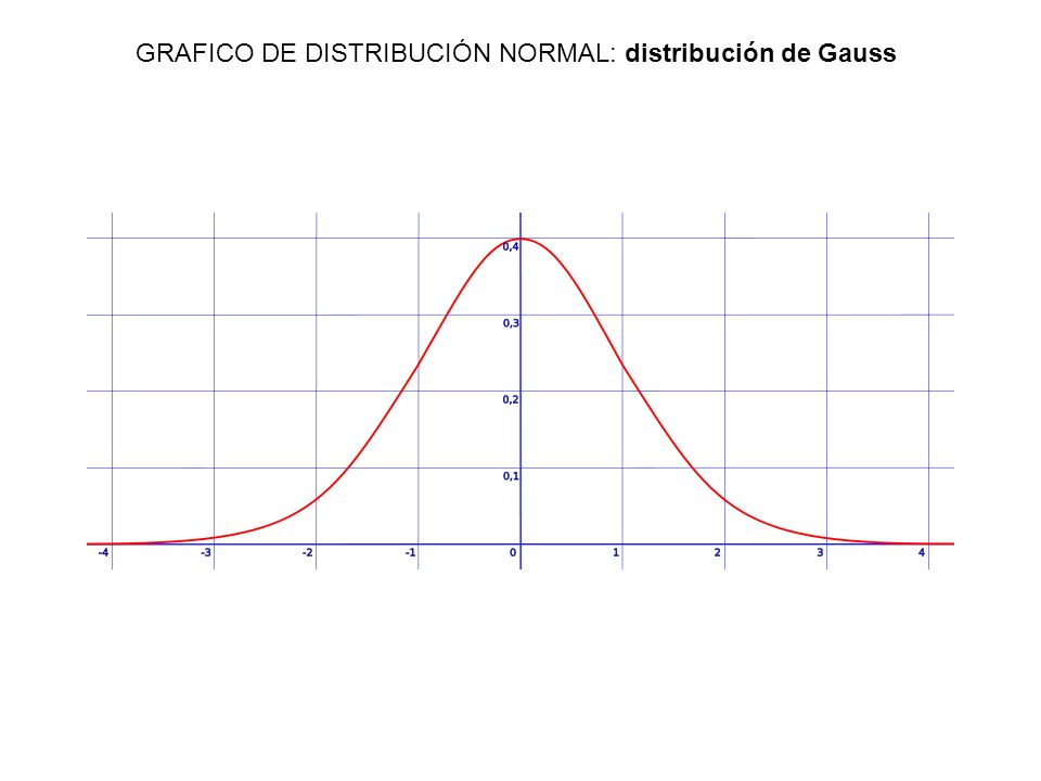 donde (Μ) es la media y (sigma) es la desviación estándar ( es la varianza).Μmediasigmadesviación estándarvarianza Muchas variables aleatorias continuas presentan una función de densidad cuya gráfica tiene forma de Campana.