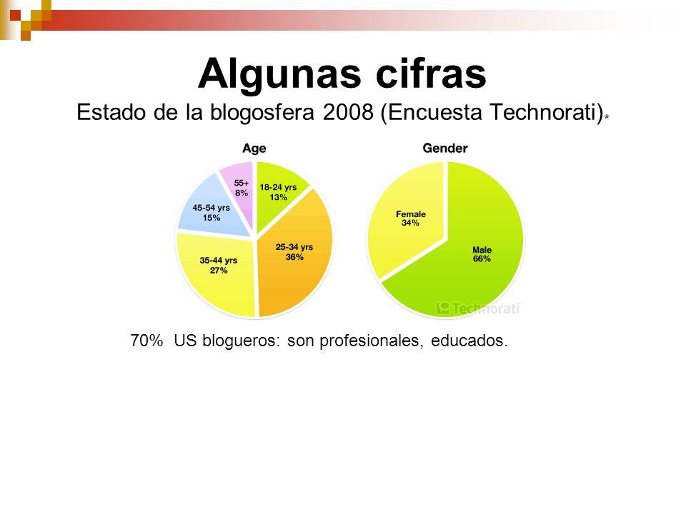 Algunas cifras Estado de la blogosfera 2008 (Encuesta Technorati) * 70% US blogueros: son profesionales, educados.