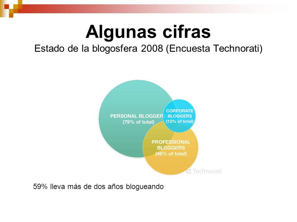 Algunas cifras Estado de la blogosfera 2008 (Encuesta Technorati) 59% lleva más de dos años blogueando