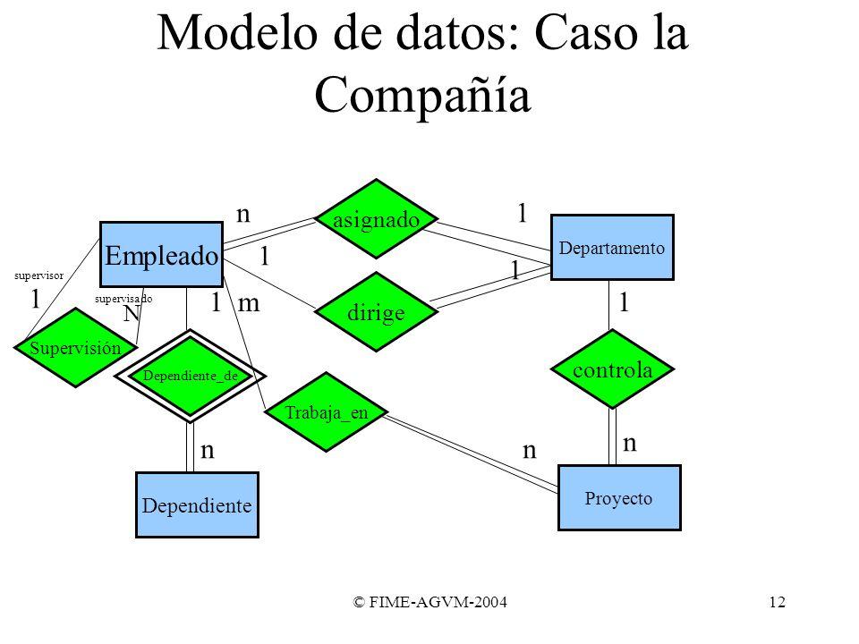 © FIME-AGVM-200412 Modelo de datos: Caso la Compañía Empleado asignado Departamento 1n dirige 1 1 Proyecto controla n 1 Trabaja_en n m Dependiente_de