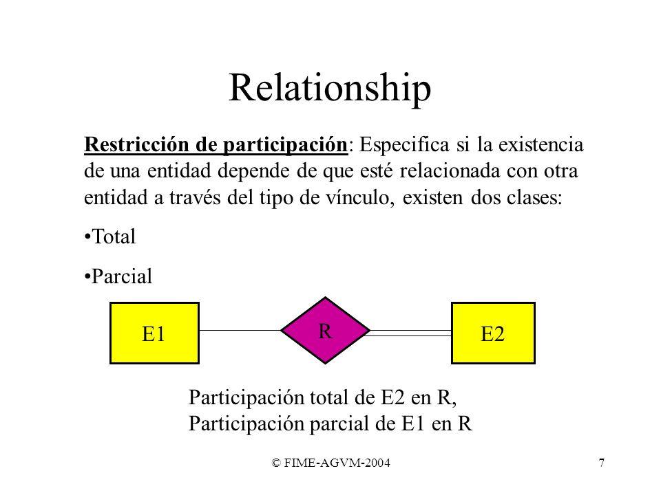 © FIME-AGVM-20047 Relationship Restricción de participación: Especifica si la existencia de una entidad depende de que esté relacionada con otra entid