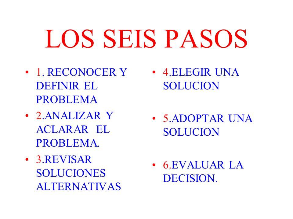 LOS SEIS PASOS 1. RECONOCER Y DEFINIR EL PROBLEMA 2.ANALIZAR Y ACLARAR EL PROBLEMA. 3.REVISAR SOLUCIONES ALTERNATIVAS 4.ELEGIR UNA SOLUCION 5.ADOPTAR