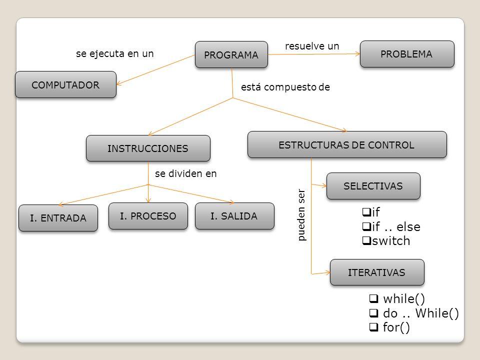 PROGRAMA INSTRUCCIONES PROBLEMA COMPUTADOR I. ENTRADA resuelve un se ejecuta en un está compuesto de se dividen en ESTRUCTURAS DE CONTROL I. PROCESO I