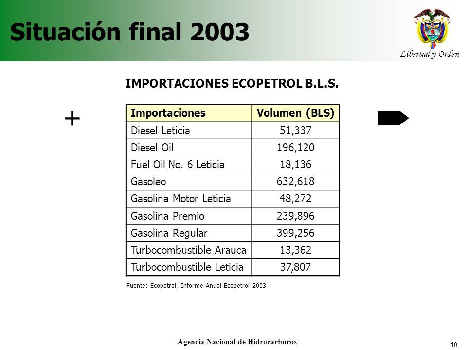 10 Libertad y Orden Agencia Nacional de Hidrocarburos Situación final 2003 ImportacionesVolumen (BLS) Diesel Leticia51,337 Diesel Oil196,120 Fuel Oil