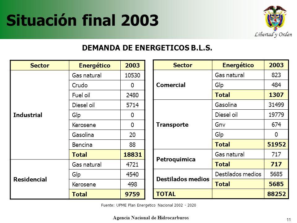 11 Libertad y Orden Agencia Nacional de Hidrocarburos Situación final 2003 DEMANDA DE ENERGETICOS B.L.S. Sector Energético2003 Comercial Gas natural82