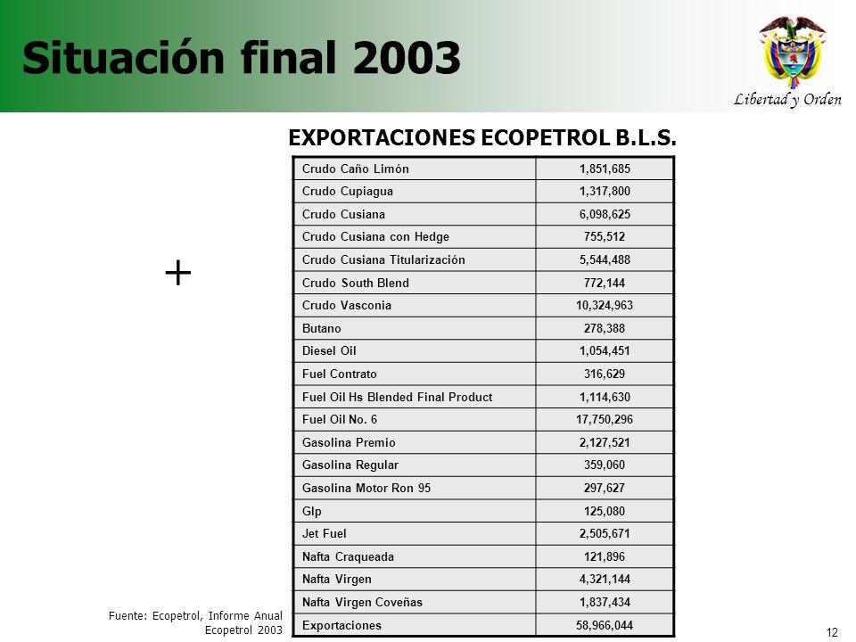 12 Libertad y Orden Agencia Nacional de Hidrocarburos Situación final 2003 Crudo Caño Limón1,851,685 Crudo Cupiagua1,317,800 Crudo Cusiana6,098,625 Cr