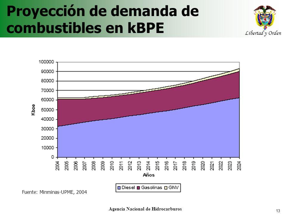 13 Libertad y Orden Agencia Nacional de Hidrocarburos Proyección de demanda de combustibles en kBPE Fuente: Minminas-UPME, 2004
