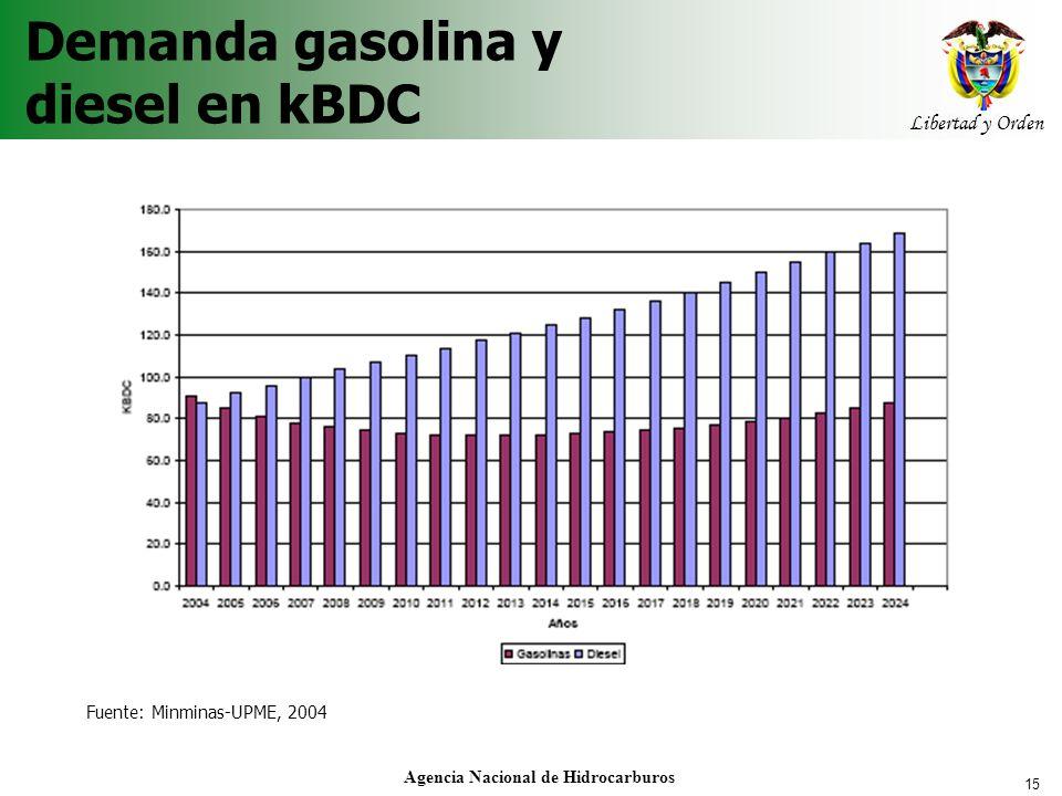 15 Libertad y Orden Agencia Nacional de Hidrocarburos Demanda gasolina y diesel en kBDC Fuente: Minminas-UPME, 2004