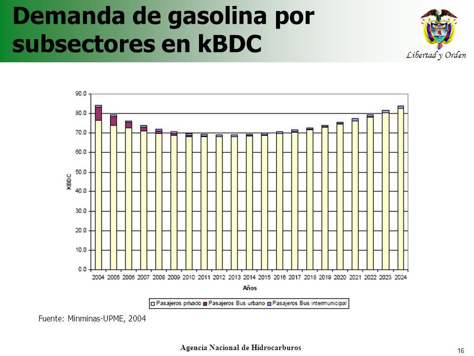 16 Libertad y Orden Agencia Nacional de Hidrocarburos Demanda de gasolina por subsectores en kBDC Fuente: Minminas-UPME, 2004