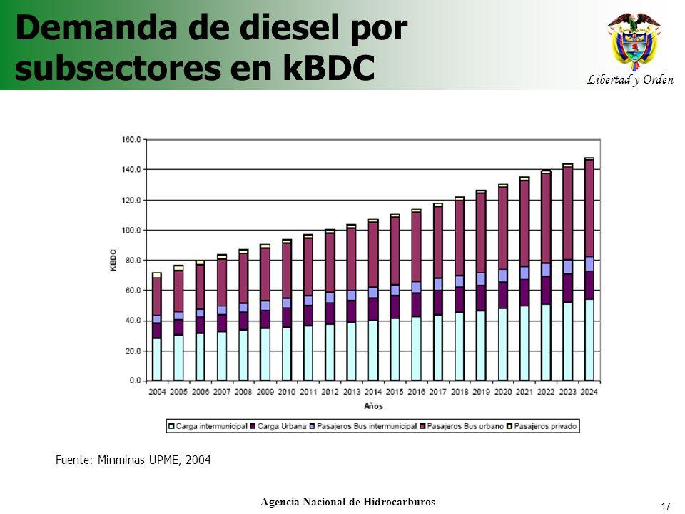 17 Libertad y Orden Agencia Nacional de Hidrocarburos Demanda de diesel por subsectores en kBDC Fuente: Minminas-UPME, 2004