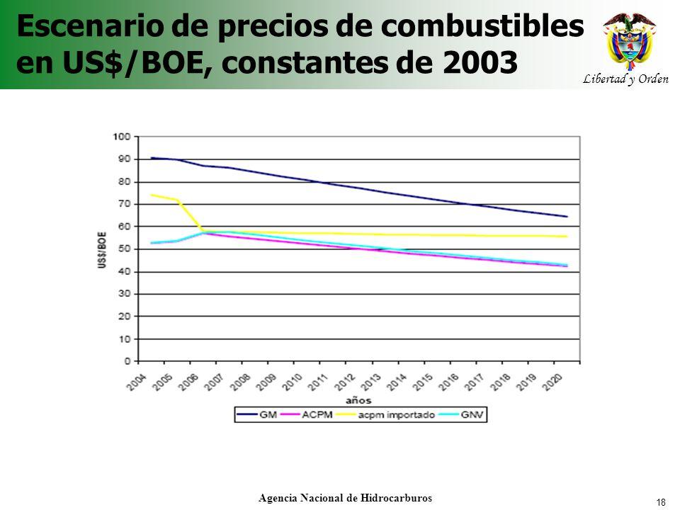 18 Libertad y Orden Agencia Nacional de Hidrocarburos Escenario de precios de combustibles en US$/BOE, constantes de 2003