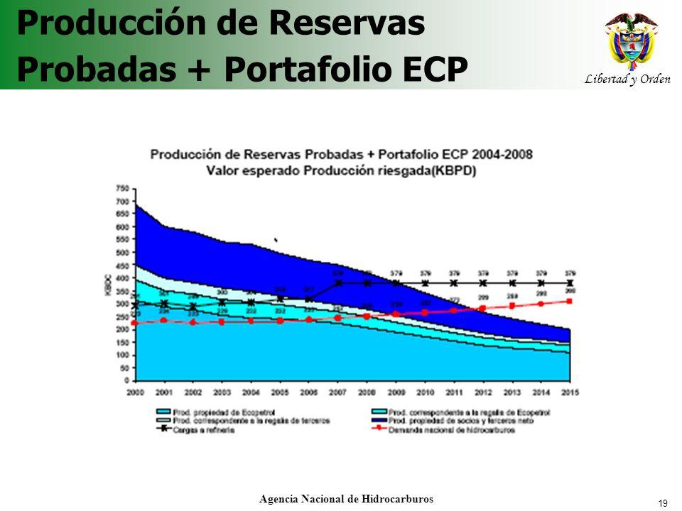 19 Libertad y Orden Agencia Nacional de Hidrocarburos Producción de Reservas Probadas + Portafolio ECP