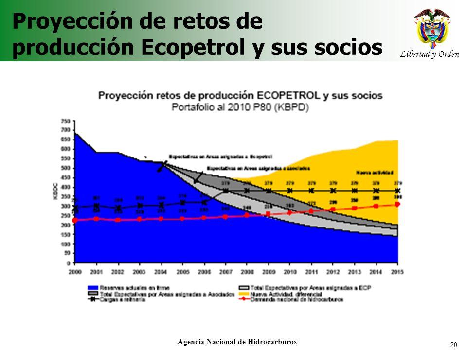 20 Libertad y Orden Agencia Nacional de Hidrocarburos Proyección de retos de producción Ecopetrol y sus socios