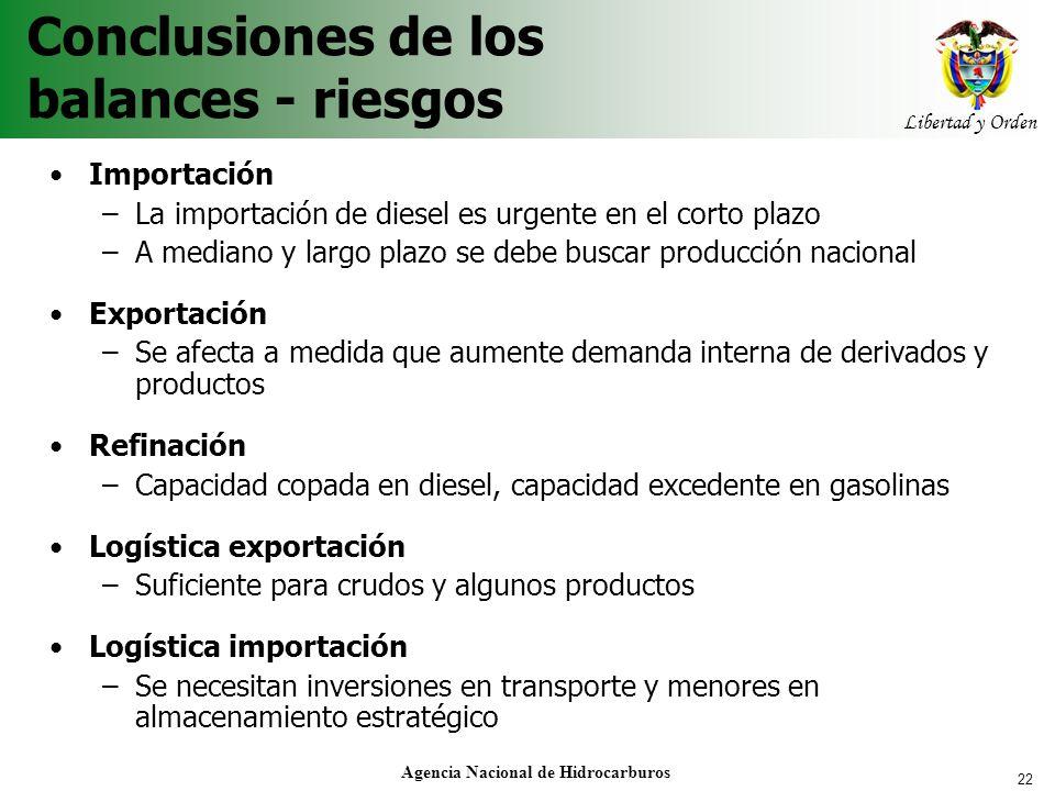 22 Libertad y Orden Agencia Nacional de Hidrocarburos Conclusiones de los balances - riesgos Importación –La importación de diesel es urgente en el co