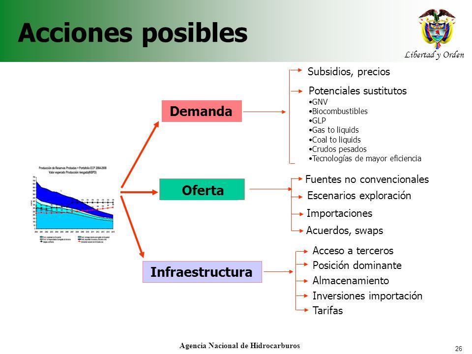 26 Libertad y Orden Agencia Nacional de Hidrocarburos Acciones posibles Demanda Infraestructura Oferta Subsidios, precios Potenciales sustitutos GNV B