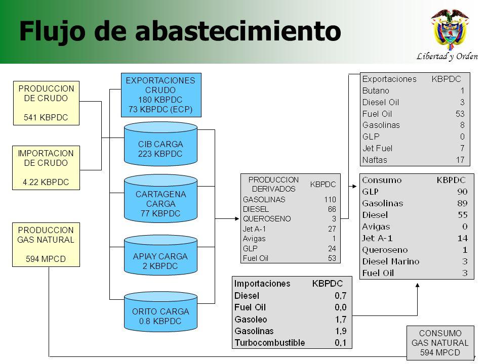 7 Libertad y Orden Agencia Nacional de Hidrocarburos Flujo de abastecimiento PRODUCCION DE CRUDO 541 KBPDC IMPORTACION DE CRUDO 4.22 KBPDC CIB CARGA 2