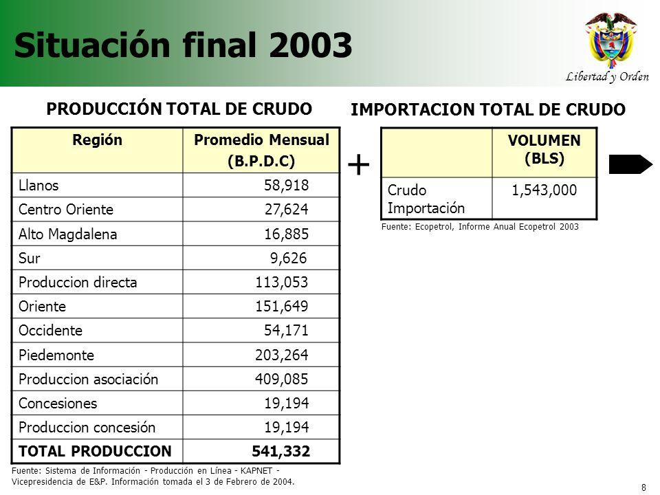 8 Libertad y Orden Agencia Nacional de Hidrocarburos Situación final 2003 PRODUCCIÓN TOTAL DE CRUDO RegiónPromedio Mensual (B.P.D.C) Llanos 58,918 Cen