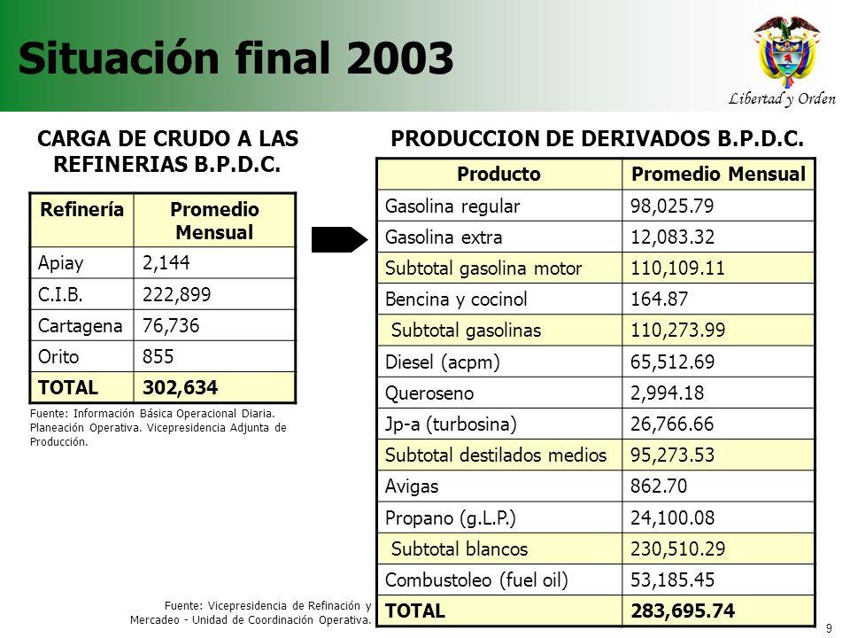9 Libertad y Orden Agencia Nacional de Hidrocarburos RefineríaPromedio Mensual Apiay2,144 C.I.B.222,899 Cartagena76,736 Orito855 TOTAL302,634 Situació