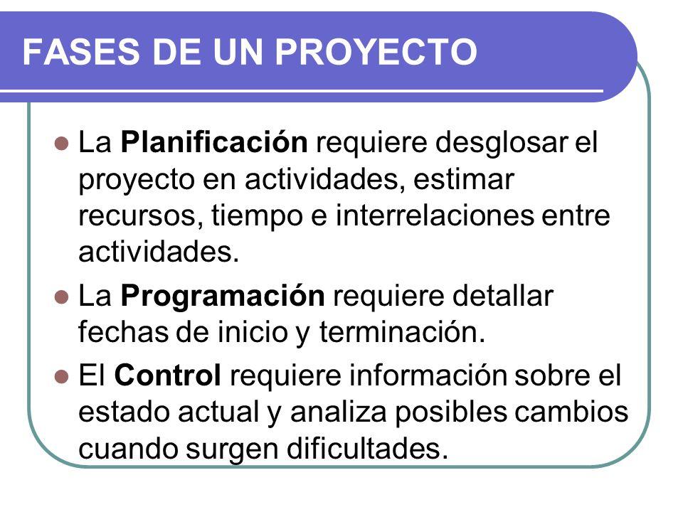 La Planificación requiere desglosar el proyecto en actividades, estimar recursos, tiempo e interrelaciones entre actividades. La Programación requiere