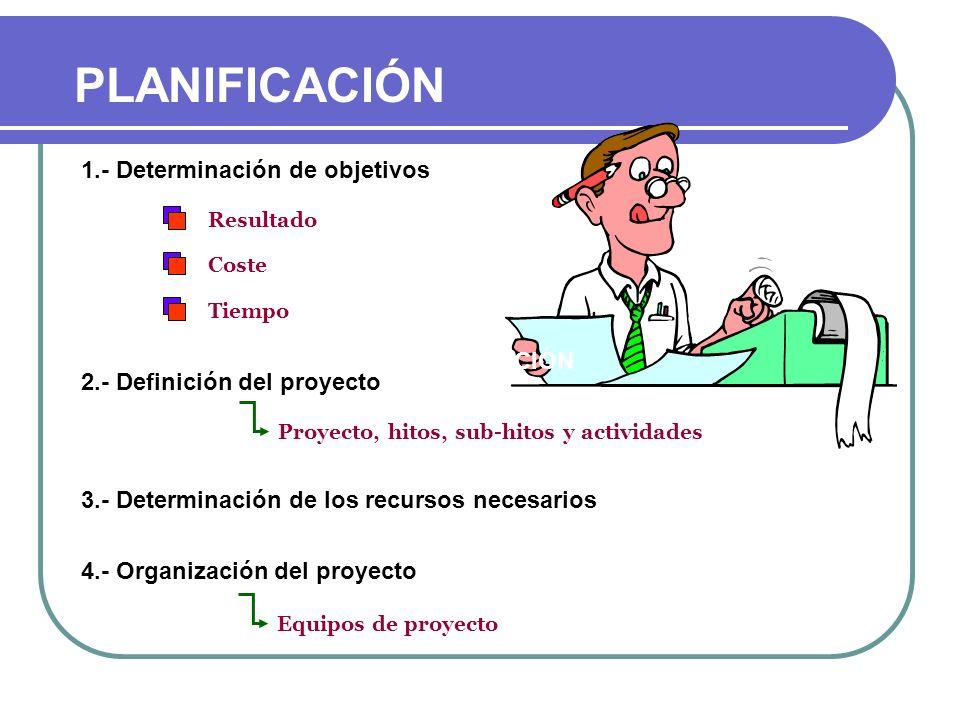 1.- Determinación de objetivos Resultado Coste Tiempo 2.- Definición del proyecto Proyecto, hitos, sub-hitos y actividades 3.- Determinación de los re