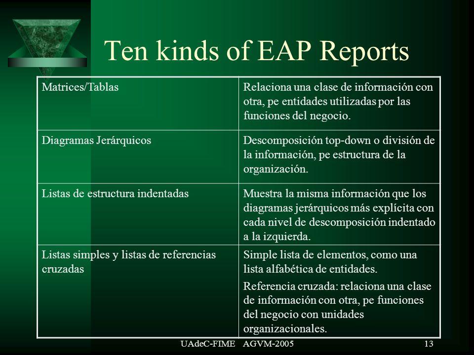 UAdeC-FIME AGVM-200513 Ten kinds of EAP Reports Matrices/TablasRelaciona una clase de información con otra, pe entidades utilizadas por las funciones del negocio.