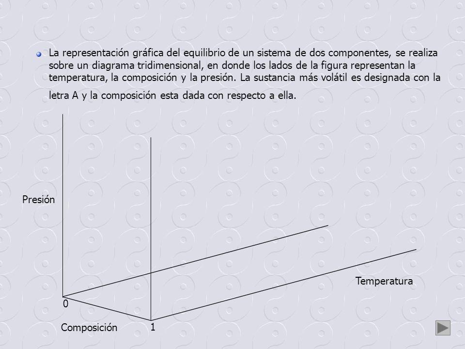 Temperatura Composición Presión 0 1 PT A PT B PC A PC B PAPA PBPB El plano presión - temperatura que parte de la arista de composición uno, es el correspondiente a la sustancia A pura, mientras que el de composición cero se refiere a B puro.