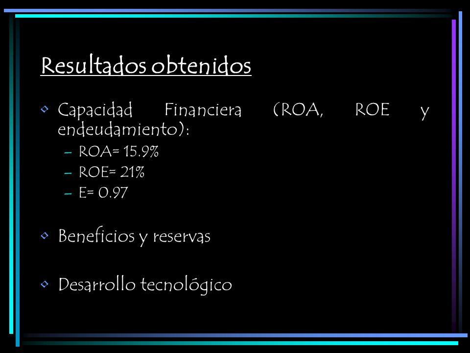 Resultados obtenidos Capacidad Financiera (ROA, ROE y endeudamiento): –ROA= 15.9% –ROE= 21% –E= 0.97 Beneficios y reservas Desarrollo tecnológico