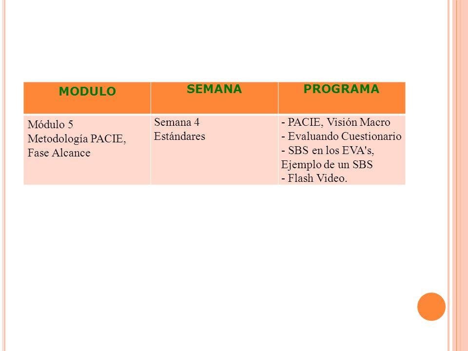 MODULO SEMANAPROGRAMA Módulo 5 Metodología PACIE, Fase Alcance Semana 4 Estándares - PACIE, Visión Macro - Evaluando Cuestionario - SBS en los EVA's,