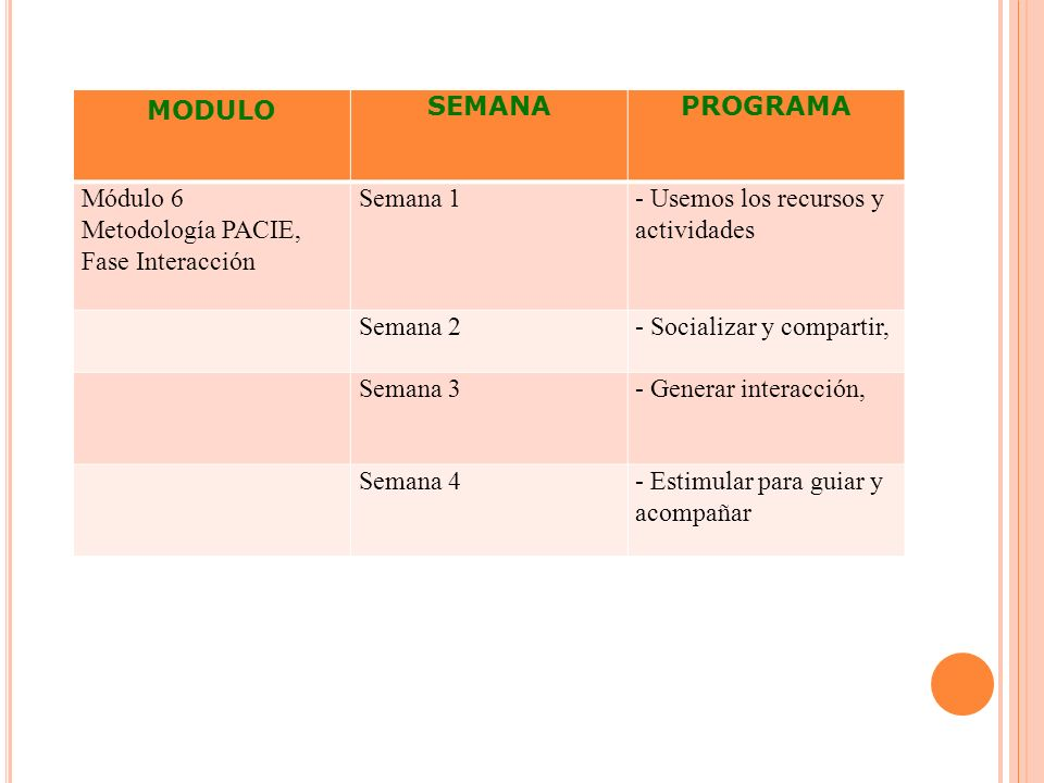 MODULO SEMANAPROGRAMA Módulo 6 Metodología PACIE, Fase Interacción Semana 1- Usemos los recursos y actividades Semana 2- Socializar y compartir, Seman