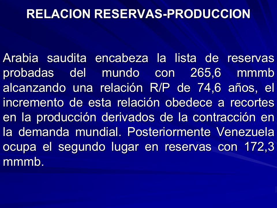 RELACION RESERVAS-PRODUCCION Arabia saudita encabeza la lista de reservas probadas del mundo con 265,6 mmmb alcanzando una relación R/P de 74,6 años,